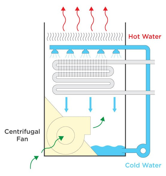 Typical colosed circuit AC cooling tower